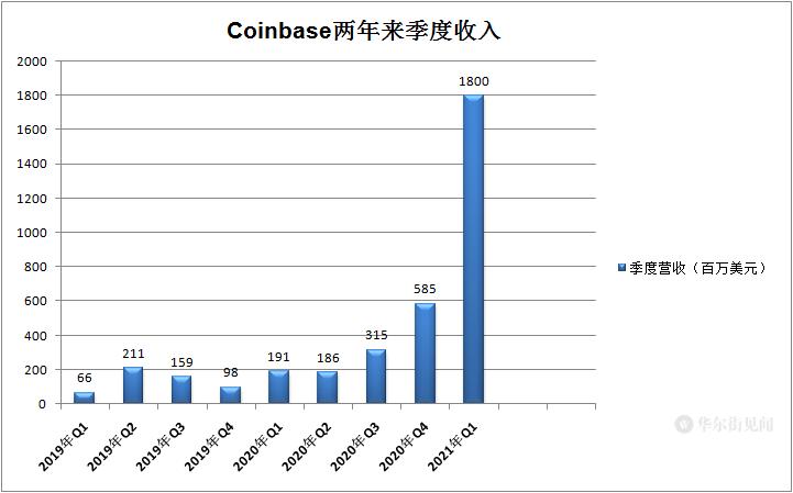 Coinbase上市首日收涨31%!市值一度超千亿