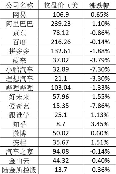 美股周三科技股遭到抛售:小鹏下跌7.3%