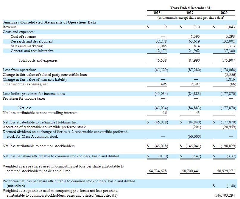 图森未来美国IPO首日:盘中一度跌近20% 最终收平