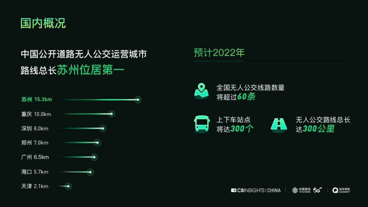 5G无人公交运营报告将发布 中国路线总长世界第一