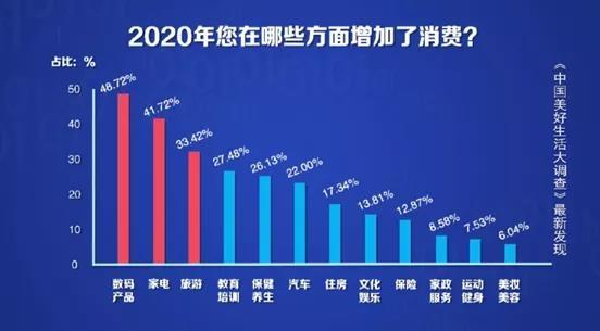2020年国人消费榜单前三出炉:第一是手机等数码产品