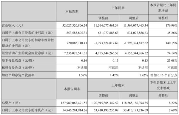 扣非净利润三年来首次转正:长安汽车一季度净利8.54亿元