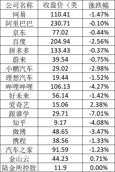 美股周一:特斯拉跌逾3%,传德国工厂投产推迟6个月
