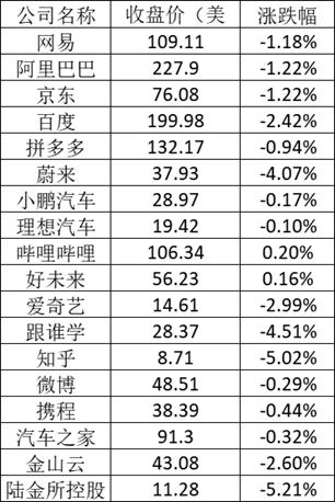 美股周二:纳指跌了近2% 苹果跌近4%