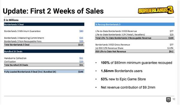 1.46亿美元!《无主之地3》Epic平台限时独占费用曝光