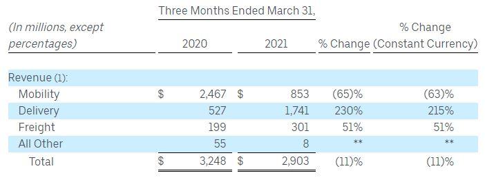 Uber一季度营收29亿美元,运营亏损超过15亿美元