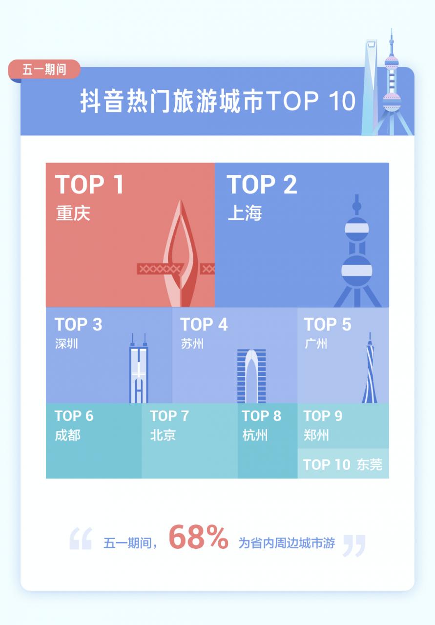 抖音:五一期间1.12亿人在抖音直播间云游中国