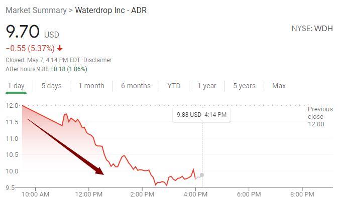 """水滴美股上市首日跌近20%,已全力转型""""卖保险"""""""