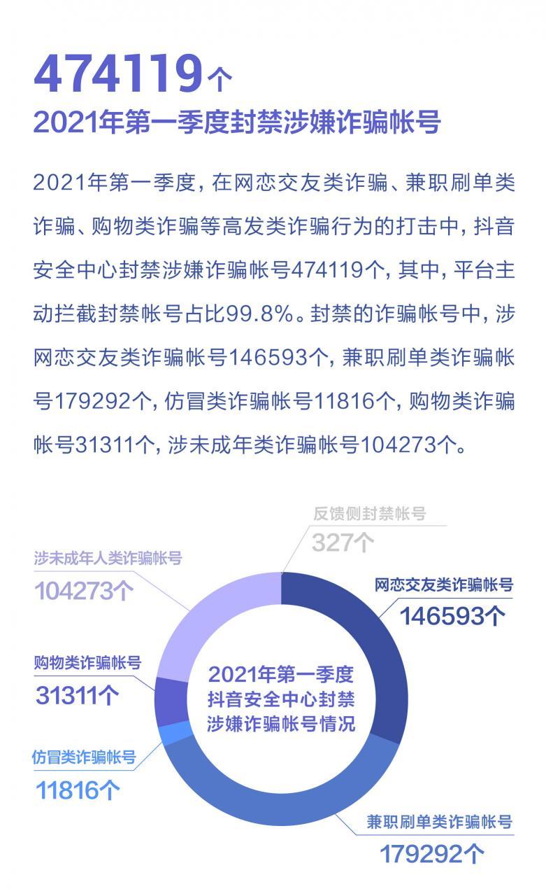 抖音:2021年一季度反诈视频播放量超1.3亿次