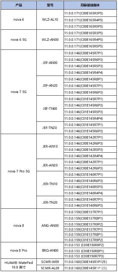 替换安卓!华为鸿蒙OS 2.0开启第二轮公测:七款机型升级