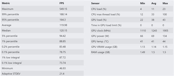 Intel 12代酷睿样品现身:搭档DDR5内存跑DOTA2
