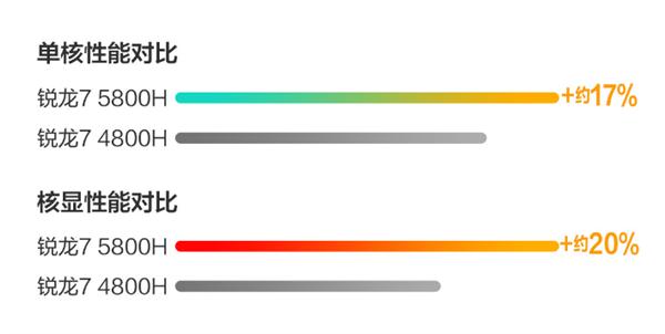 2.8K 90Hz OLED屏!华硕无畏45W Zen3笔记本杀疯了:不到5K