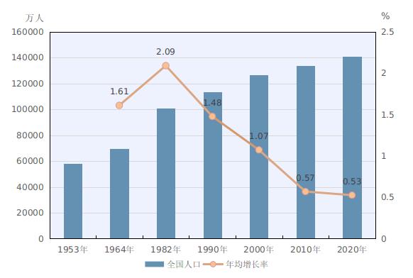 2020人口普查数据与往年存在差距:国家统计局官方回应