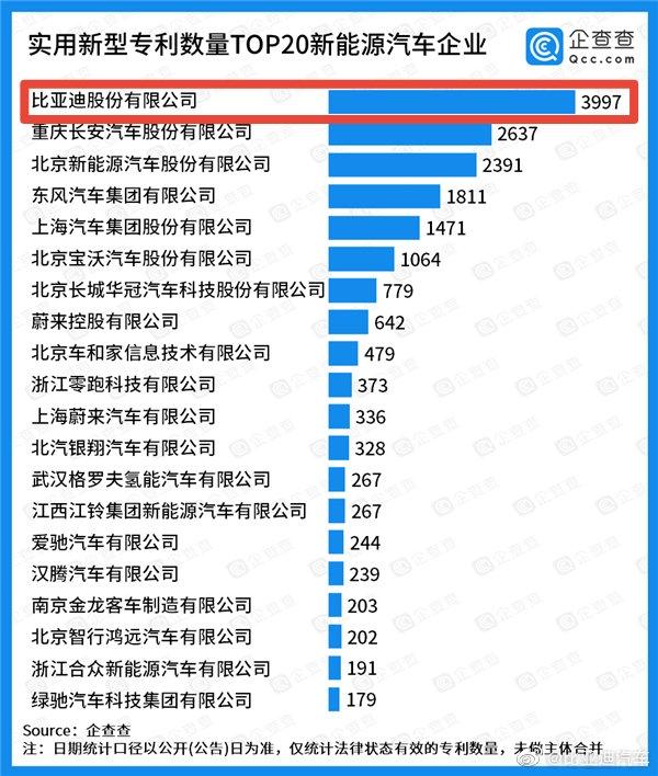 国产新能源汽车专利20强企业排名:比亚迪一骑绝尘