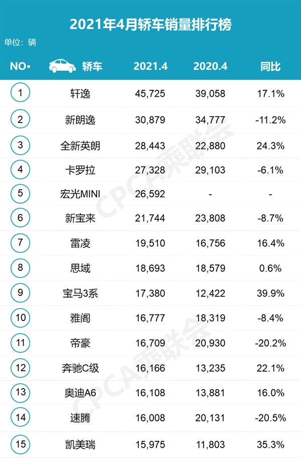 4月中国轿车销量榜:合资车彻底封神 宏光MINI成国产之光