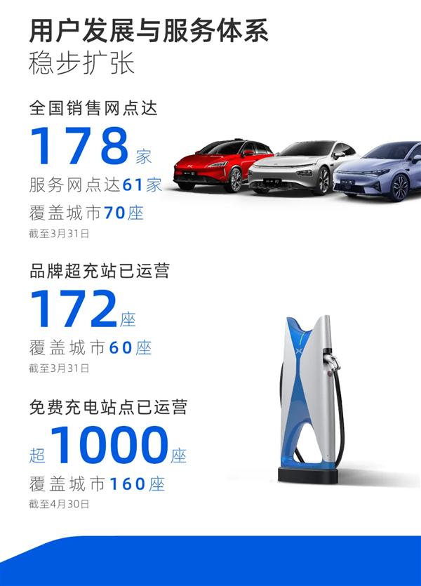 同比暴涨超600%!小鹏汽车一季度财报:交付及收入再创新高