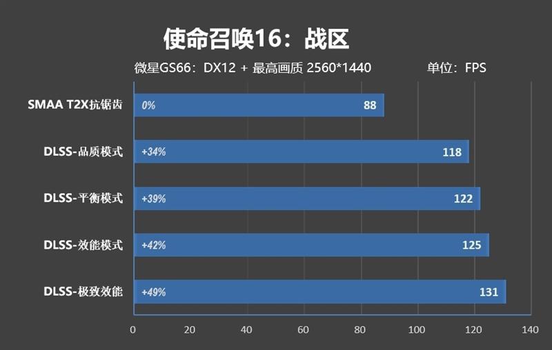 《使命召唤:战区》2K下帧数暴涨50%!RTX 3080笔记本电脑与DLSS功不可没