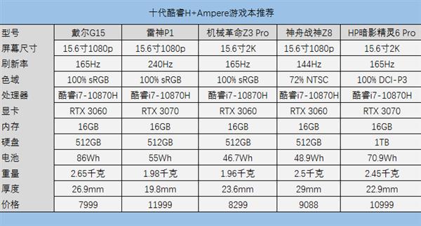 光追游戏本升级!5GHz CPU解锁新姿势:黄金组合来了