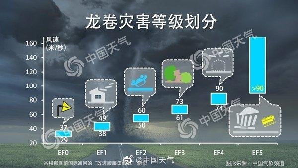 17级以上!苏州盛泽出现巨型龙卷风 网友:几乎全镇停电