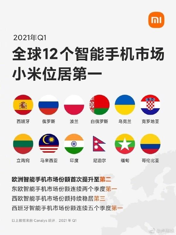 雄起!2021年Q1全球12个智能手机市场小米位居第一