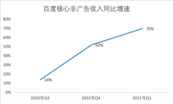 百度Q1财报:非广告收入营收同比增长70%,AI商业化提速