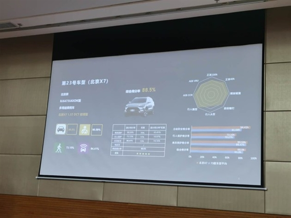 C-NCAP最新车型评价结果公布:三款国产车全部是五星安全