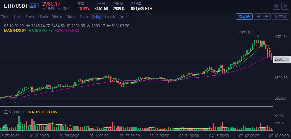 比特币跌破39000美元枚 日内跌幅扩大至9%