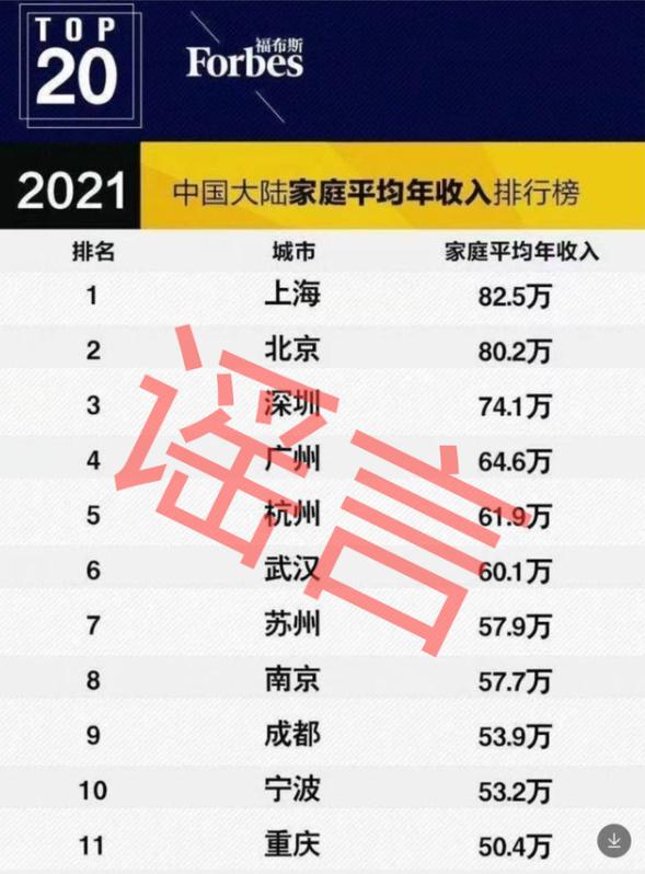 北京上海家庭平均年收入超80万?福布斯辟谣:假的