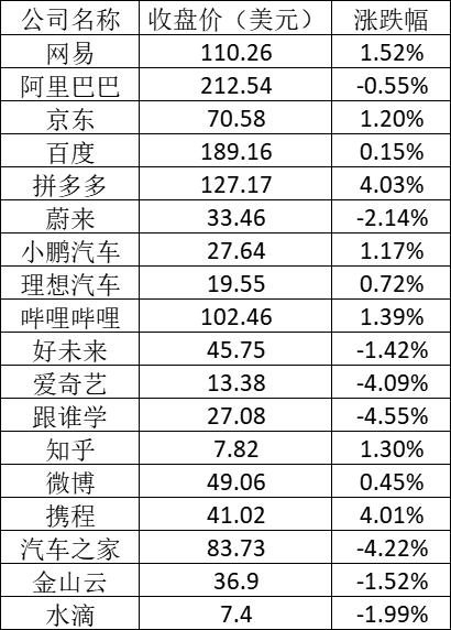美股周三:特斯拉跌2.5%,京东发布财报后涨1.2%