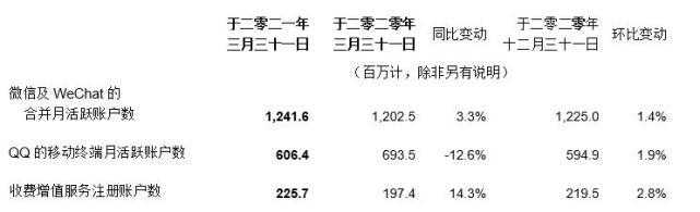 腾讯第一季度营收1353.03亿元 同比增长25%