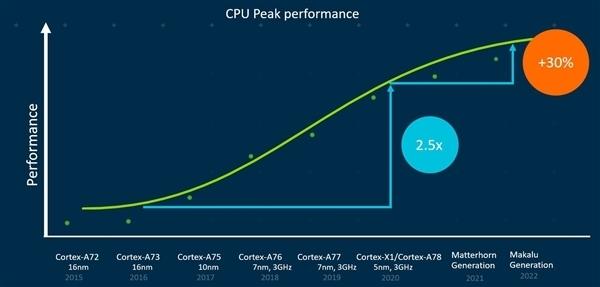 ARM确定举办新品发布会:Cortex X2/A79大核有望登场