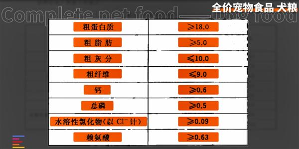 从一斤2块到一斤700 12款狗粮大横评:国产针不戳