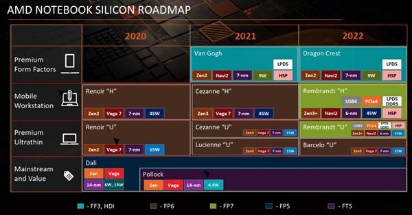 AMD笔记本处理器路线图曝光:2022年开启6nm Zen3+时代
