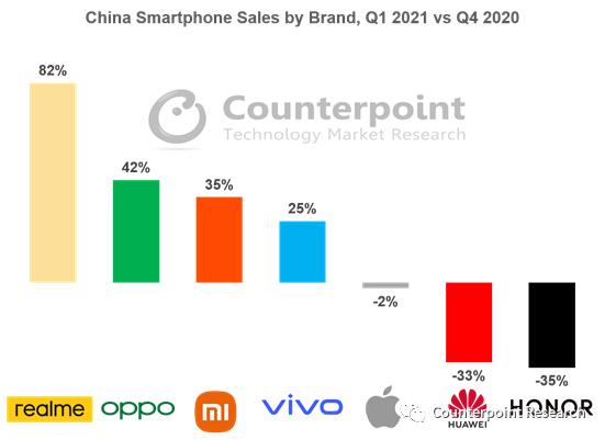 中国手机市场格局重大变化:新一代黑马诞生!暴增451%