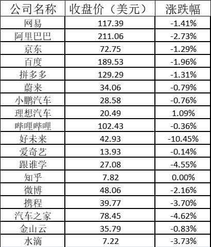 美股周五:中国在线教育股集体下挫,好未来跌10%
