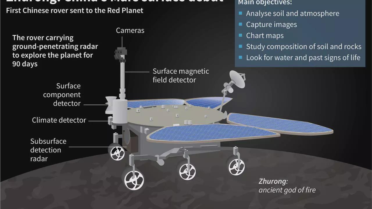 """揭秘""""祝融号""""火星车:配了四只翅膀,采用主动悬架"""