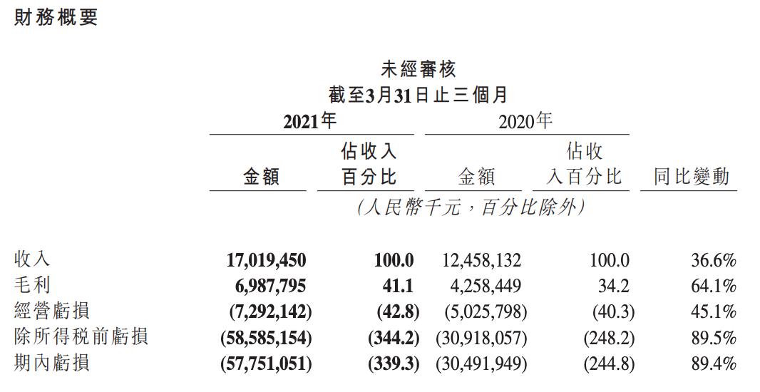 快手2021年Q1营收170亿元 同比增长36%