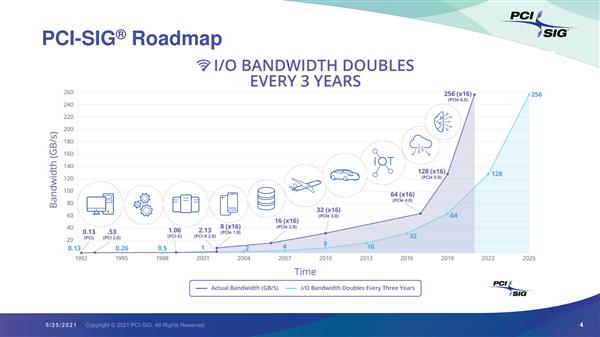 PCIe 6.0 0.71版草案即将完成:年底正式发布 带宽256GB/s