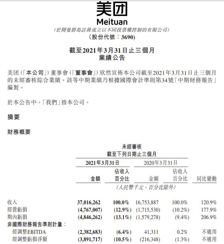 美团Q1营收370亿元 经调整净亏损38.92亿元