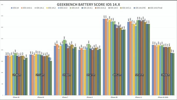 iOS 14.6渣优化:测试发现7款iPhone机型的续航均下滑