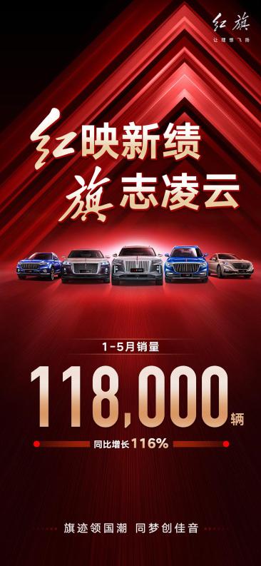 最畅销国产豪华车成了!红旗1-5月累销达11.8万辆:增幅超BBA