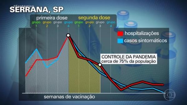 巴西小镇实验全打中国疫苗 感染率大幅下降:对变异毒株有效