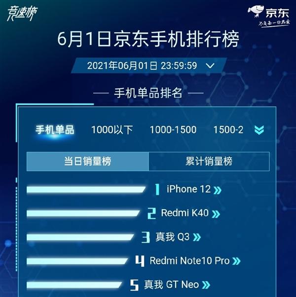 realme Q3斩获京东618销量季军!仅次于iPhone 12、Redmi K40