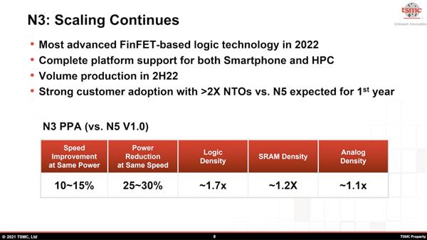 台积电公布最新技术进展!3nm明年量产