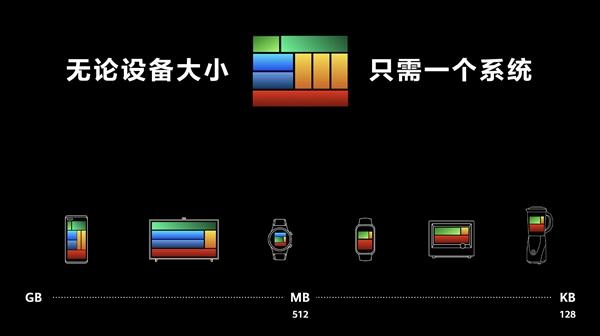HarmonyOS的神奇:128KB内存就能跑!