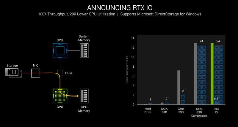 它的使命就是干掉RX 6900 XT!RTX 3080 Ti首发评测