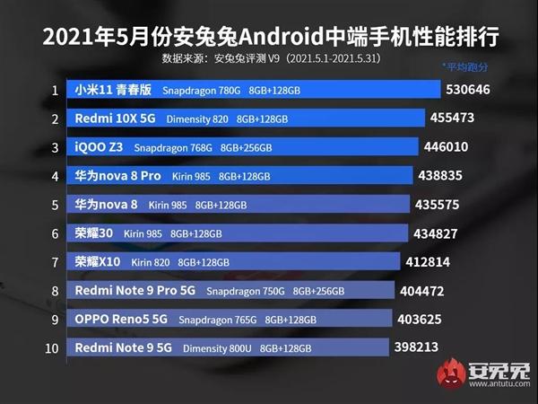 5月Android手机性能榜出炉:中端机终于突破50万 小米立功