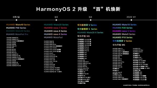 越来越多用户收到鸿蒙OS2.0升级:更新后流畅、顺滑