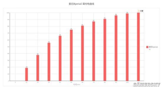 唯一4K 120Hz骁龙888旗舰 索尼Xperia1 III评测:媲美微单?