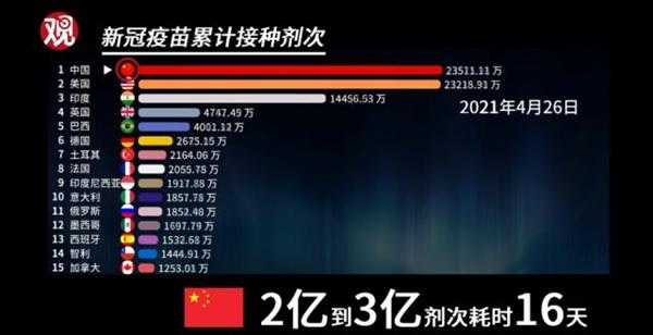 中国疫苗接种速度放世界什么水平?一张图看懂:坐稳世界第一